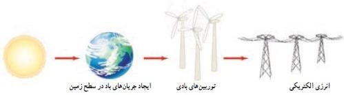 مهر باد از منابع انرژی
