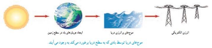 موج دریا ازمنابع انرژی