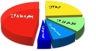 نمودار میزان اتلاف انرژی