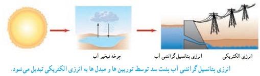 انرژی پتانسیل گرانشی