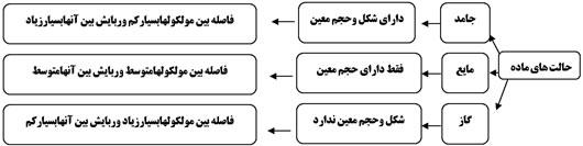 حالت های ماده درفصل 4 علوم هفتم