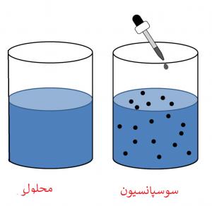 پاسخ نامه نمونه سوال علوم هشتم فصل 1 : مخلوط و جداسازی مواد