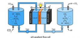 اختراع نوعی باتری با هوا و دیاکسیدکربن