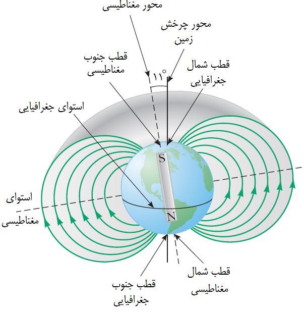 علوم هشتم فصل 10 : مغناطیس و کره زمین