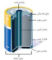 تولید جریان الکتریسیته با تغییر شیمیایی