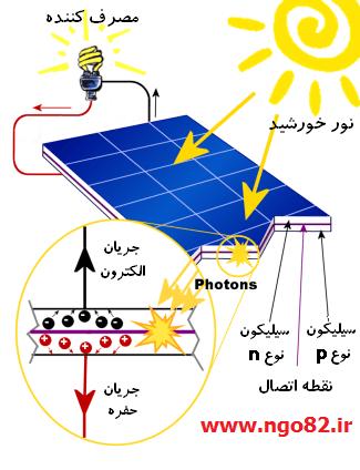 تولید جریان الکتریسیته با نور