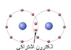 رفتار اتم ها با یکدیگر