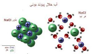 رفتار اتم ها با یکدیگر و یون ها
