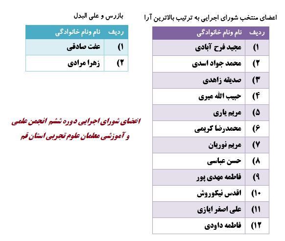 اسامی منتخبین مجمع عمومی