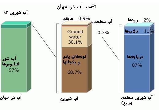 درصد آب در جهان