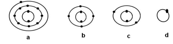 مدل بور در نمونه سوالات علوم نهم فصل 1