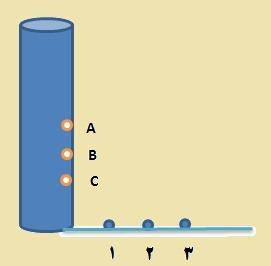 نمونه سوال علوم نهم فصل 8 آزمایش فشار در مایعات