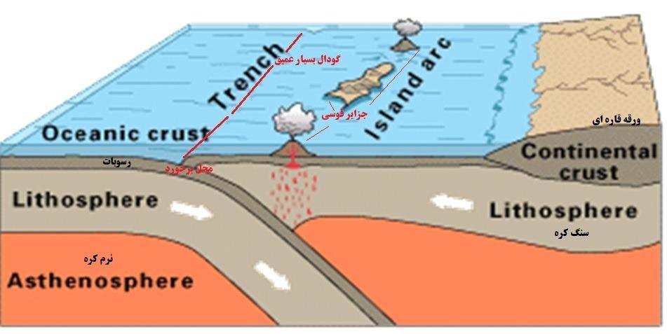 برخورد دو ورقه اقیانوسی