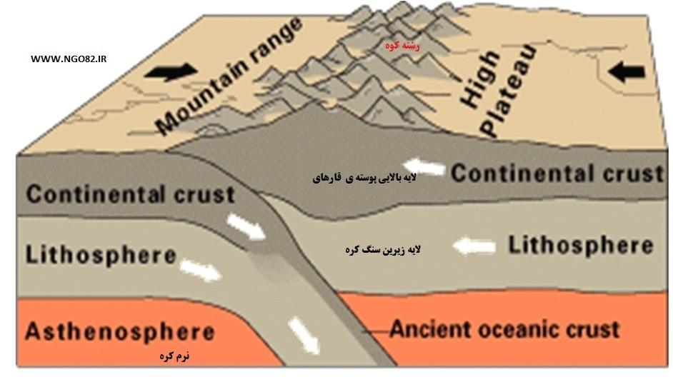 زمین ساخت ورقه ای برخورد دو ورقه قاره ای
