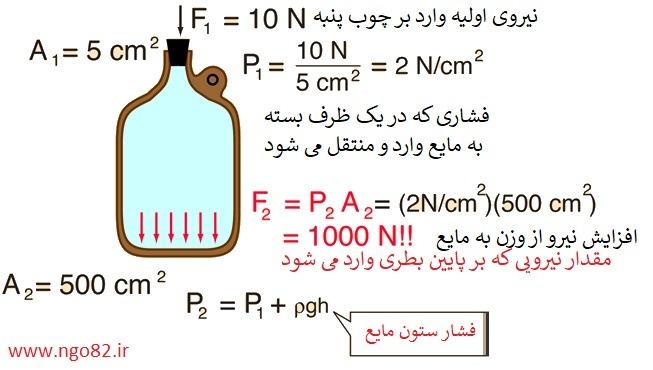 محاسبه نیروی حاصل از فشار