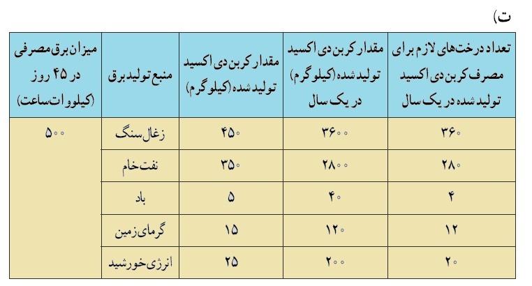 جدول محاسبه برق پاسخ نامه فعالیت های فصل 3 علوم نهم