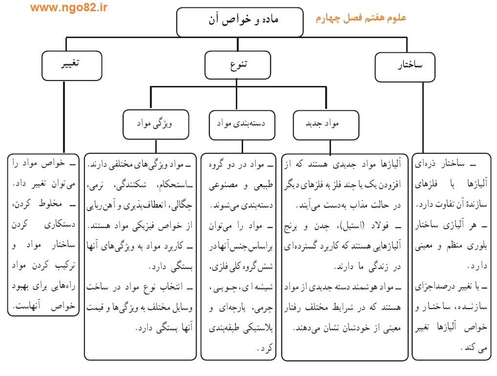نمونه سوال تشریحی علوم هفتم فصل 4 با پاسخ