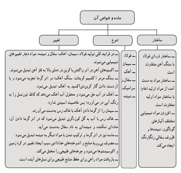 نمونه سوال تشریحی علوم هفتم فصل 5 با پاسخ