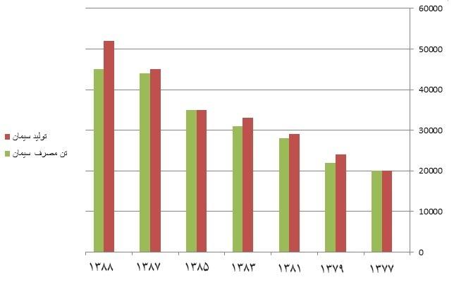 نمودار پاسخ نامه فعالیت های فصل 5 علوم هفتم
