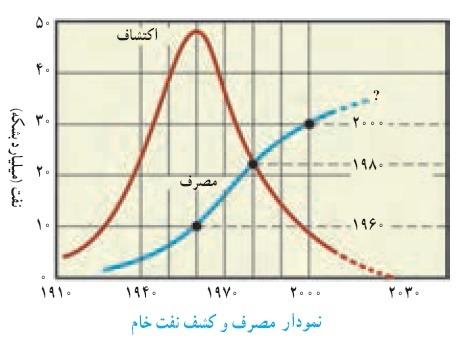 نمودار مصرف و کشف نفت خام پاسخ نامه فعالیت های فصل 3 علوم نهم