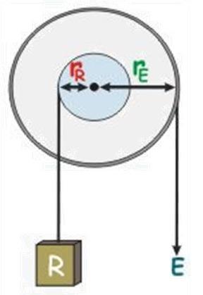 چرخ و محور علوم نهم فصل 9 : ماشین ها