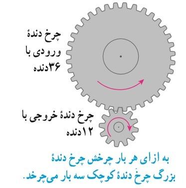 چرخ دنده ها علوم نهم فصل 9 : ماشین ها