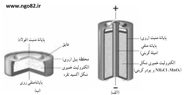 ساختمان انواع باتری