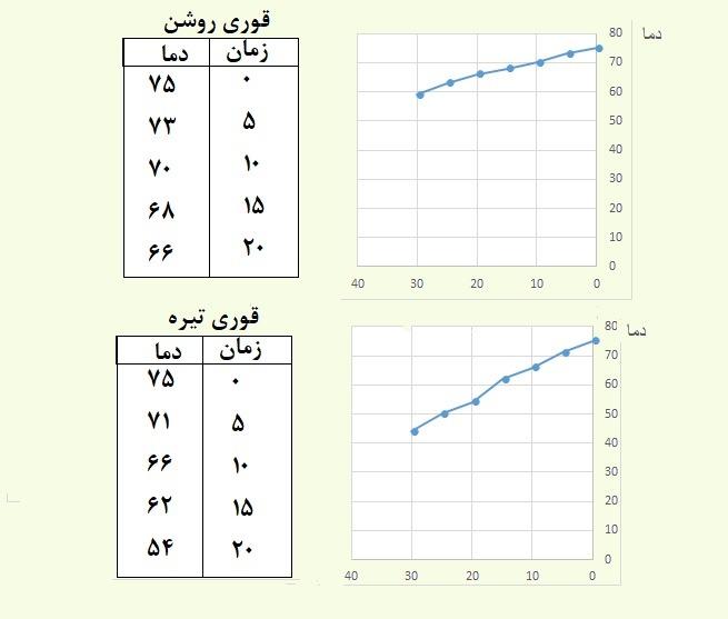جدول اندازه گیری دما و رسم نمودار :