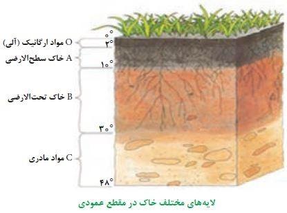 علوم هشتم فصل 13 : هوازدگی و افق های خاک