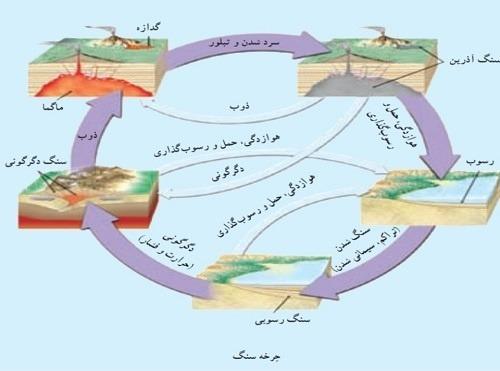 علوم هشتم فصل 13 : هوازدگی و چرخه سنگ