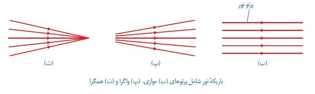 باریکه ی نور:علوم هشتم فصل 14 : نور و ویژگی های آن