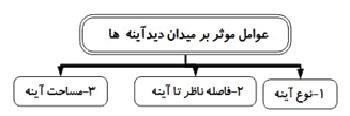 میدان دید در آینه ها:
