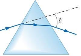 علوم هشتم فصل 15: شکست نور چگونگی عبور نور در منشور