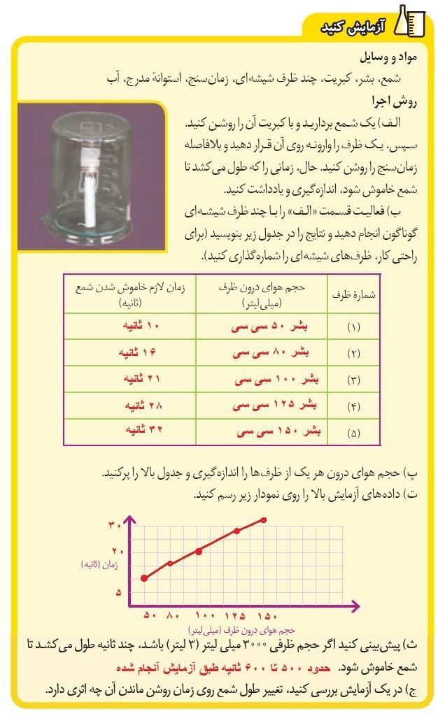 آزمایش کنید صفحه 13 علومهشتمفصل 2