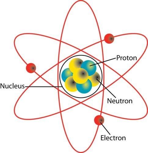 PDF درسنامه علوم هفتم فصل 2 : اتم ها الفبای مواد