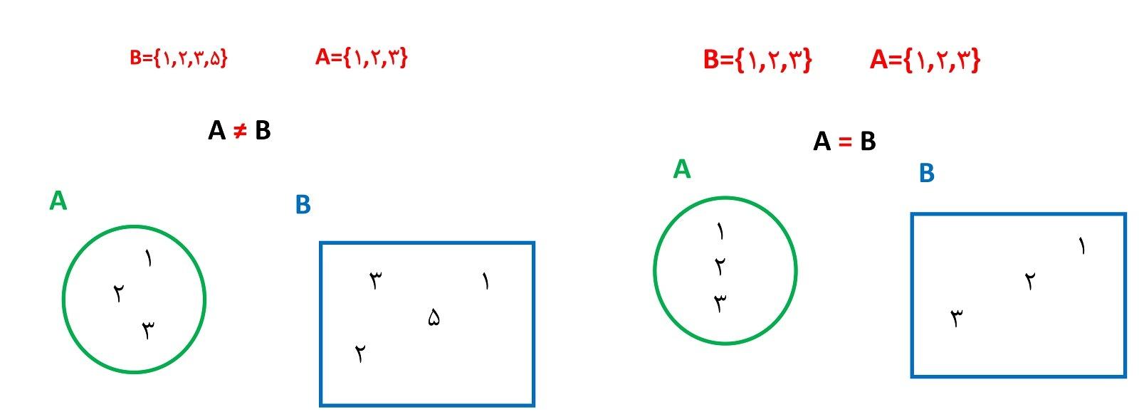 ریاضی نهم فصل اول، تساوی دو مجموعه ، نابرابری دو مجموعه