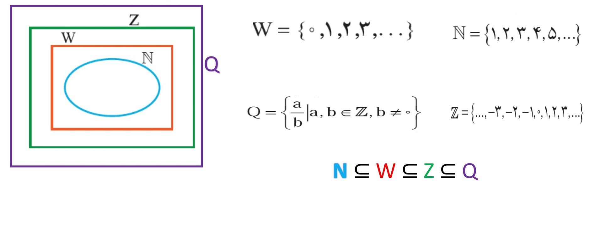 ریاضی نهم فصل اول_رابطه بین مجموعه ها