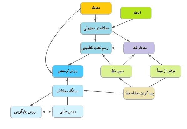 نمودار مفهومی فصل
