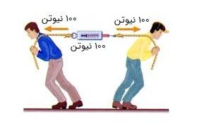درسنامه (خلاصه ، جزوه و نکات) علوم ششم درس 6 : ورزش و نیرو (1) برآیند نیرو